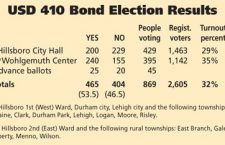 Bond passes, lawsuit follows, Part I- USD 410 facility-improvement projects approved by slim margin