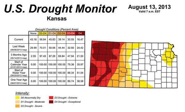 Kansass Drought Map